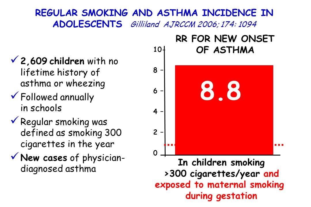 RR FOR NEW ONSET OF ASTHMA 8.8 10- 8 – 6 – 4 – 2 – 0 In children smoking >300 cigarettes/year and exposed to maternal smoking during gestation REGULAR