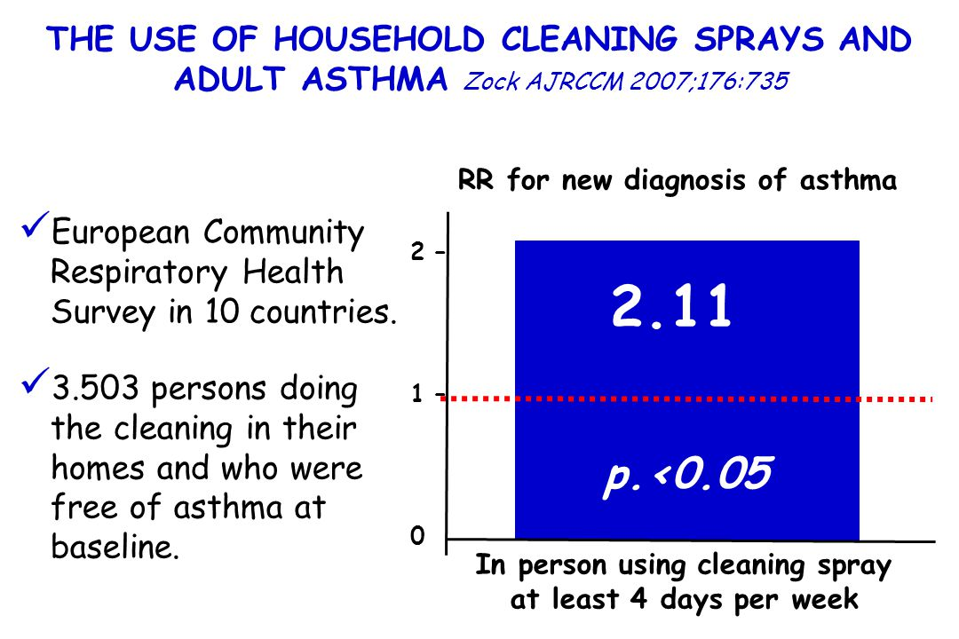European Community Respiratory Health Survey in 10 countries. 3.503 persons doing the cleaning in their homes and who were free of asthma at baseline.