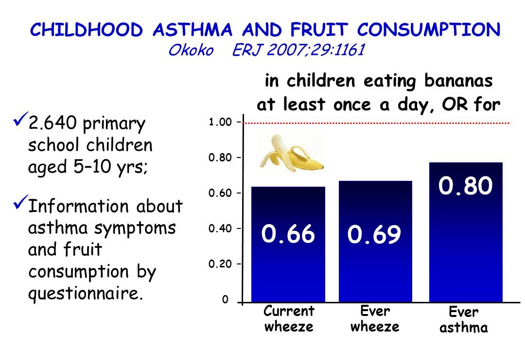 CHILDHOOD ASTHMA AND FRUIT CONSUMPTION Okoko ERJ 2007;29:1161 2.640 primary school children aged 5–10 yrs; Information about asthma symptoms and fruit