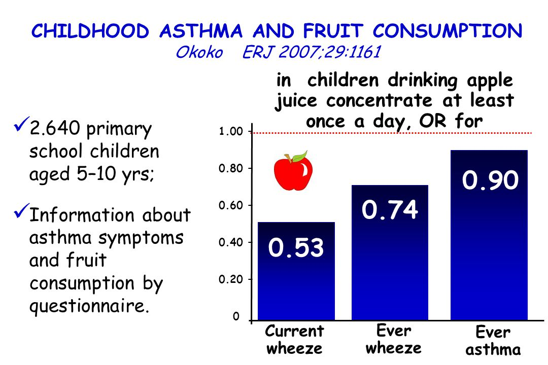 2.640 primary school children aged 5–10 yrs; Information about asthma symptoms and fruit consumption by questionnaire. in children drinking apple juic