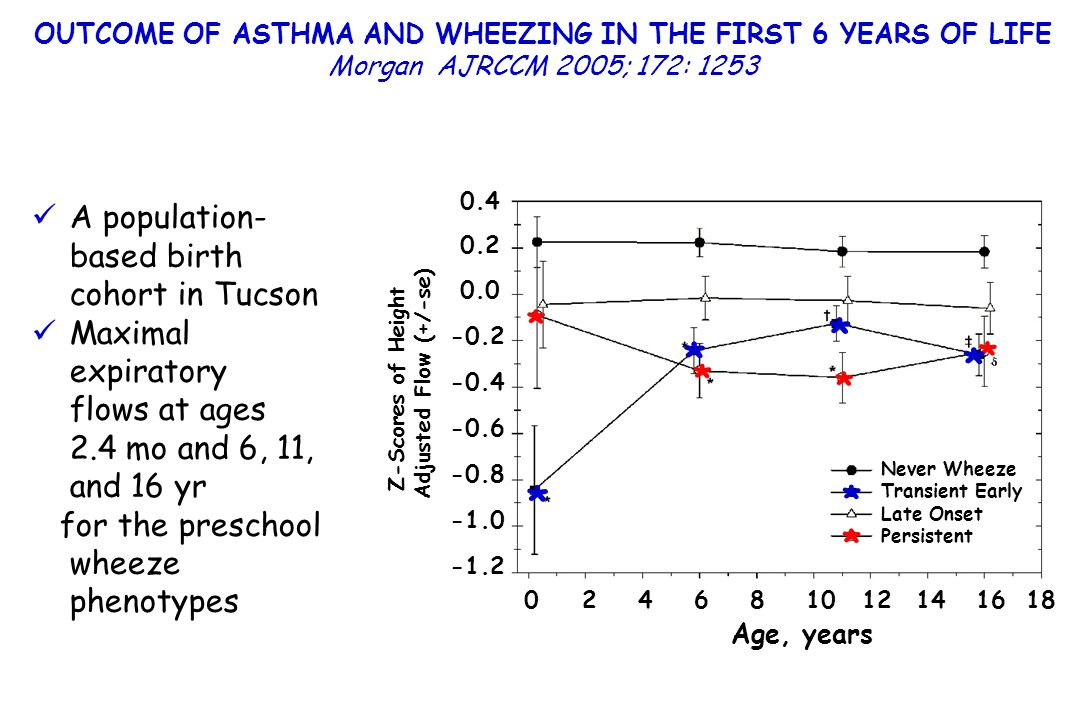 OUTCOME OF ASTHMA AND WHEEZING IN THE FIRST 6 YEARS OF LIFE Morgan AJRCCM 2005; 172: 1253 A population- based birth cohort in Tucson Maximal expirator