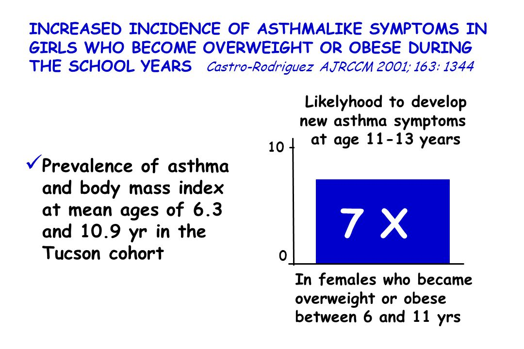 INCREASED INCIDENCE OF ASTHMALIKE SYMPTOMS IN GIRLS WHO BECOME OVERWEIGHT OR OBESE DURING THE SCHOOL YEARS Castro-Rodriguez AJRCCM 2001; 163: 1344 10