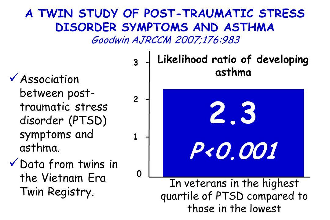 A TWIN STUDY OF POST-TRAUMATIC STRESS DISORDER SYMPTOMS AND ASTHMA Goodwin AJRCCM 2007;176:983 Association between post- traumatic stress disorder (PT