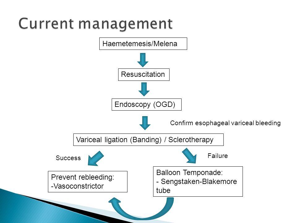 Haemetemesis/Melena Resuscitation Endoscopy (OGD) Variceal ligation (Banding) / Sclerotherapy Confirm esophageal variceal bleeding Prevent rebleeding: -Vasoconstrictor Balloon Temponade: - Sengstaken-Blakemore tube Success Failure