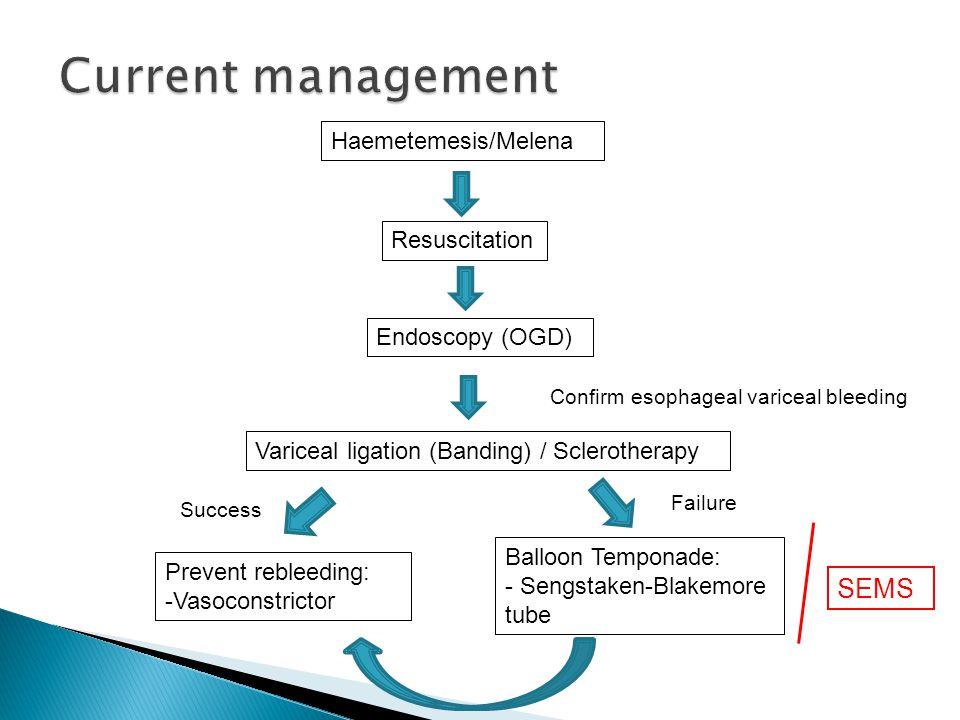 Haemetemesis/Melena Resuscitation Endoscopy (OGD) Variceal ligation (Banding) / Sclerotherapy Confirm esophageal variceal bleeding Prevent rebleeding: -Vasoconstrictor Balloon Temponade: - Sengstaken-Blakemore tube Success Failure SEMS