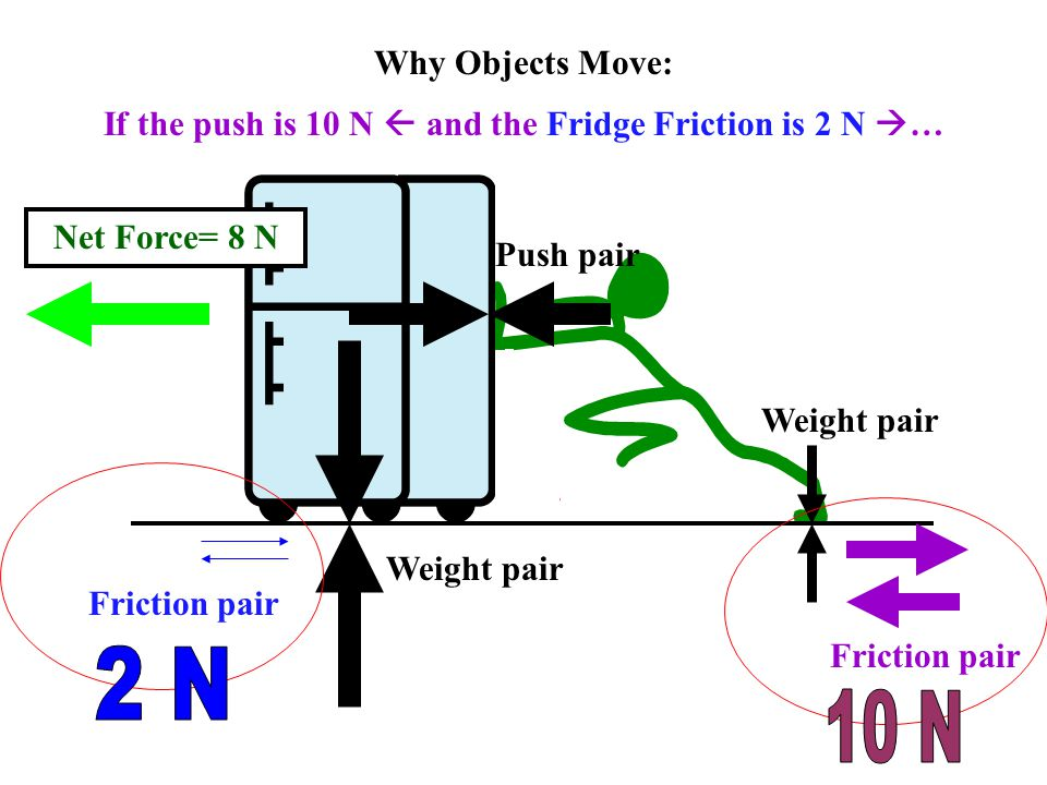 Which object will have a greater acceleration? (Fnet=MA)