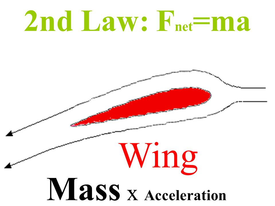 Mass x Acceleration Air 2nd Law: F=ma
