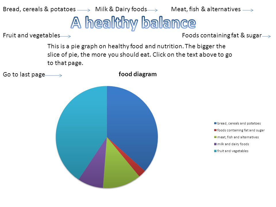 This is a pie graph on healthy food and nutrition.
