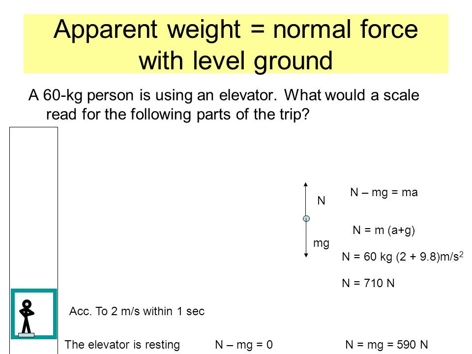Apparent weight = normal force with level ground A 60-kg person is using an elevator. What would a scale read for the following parts of the trip? The