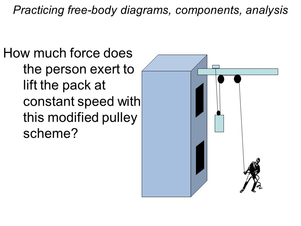 Practicing free-body diagrams, components, analysis How much force does the person exert to lift the pack at constant speed with this modified pulley