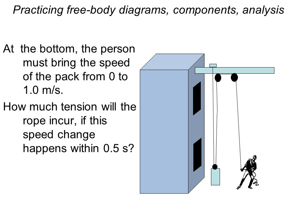 Practicing free-body diagrams, components, analysis At the bottom, the person must bring the speed of the pack from 0 to 1.0 m/s.