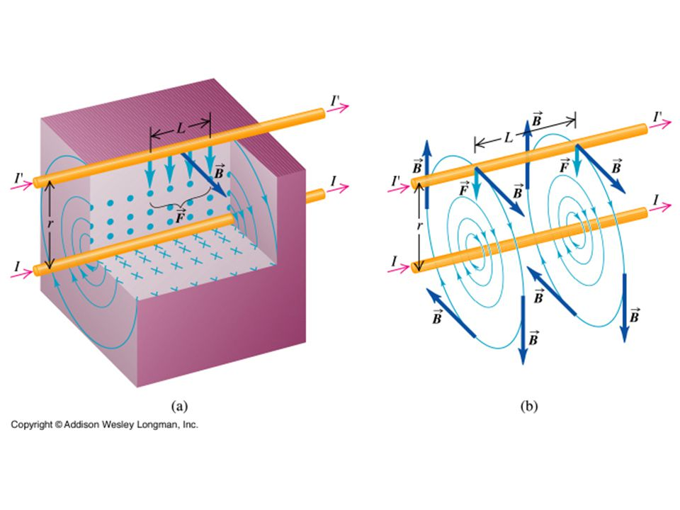  The wires are separated by distance a and carry currents I 1 and I 2 in the same direction.
