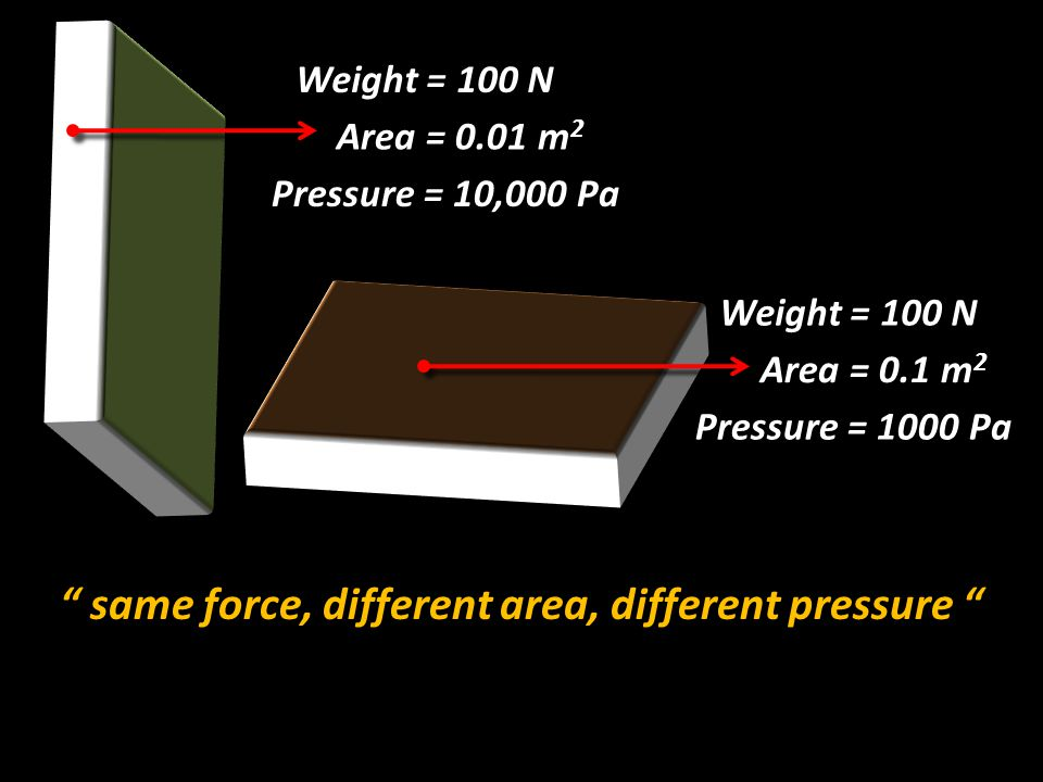 """Weight = 100 N Area = 0.1 m 2 Pressure = 1000 Pa Weight = 100 N Area = 0.01 m 2 Pressure = 10,000 Pa """" same force, different area, different pressure"""