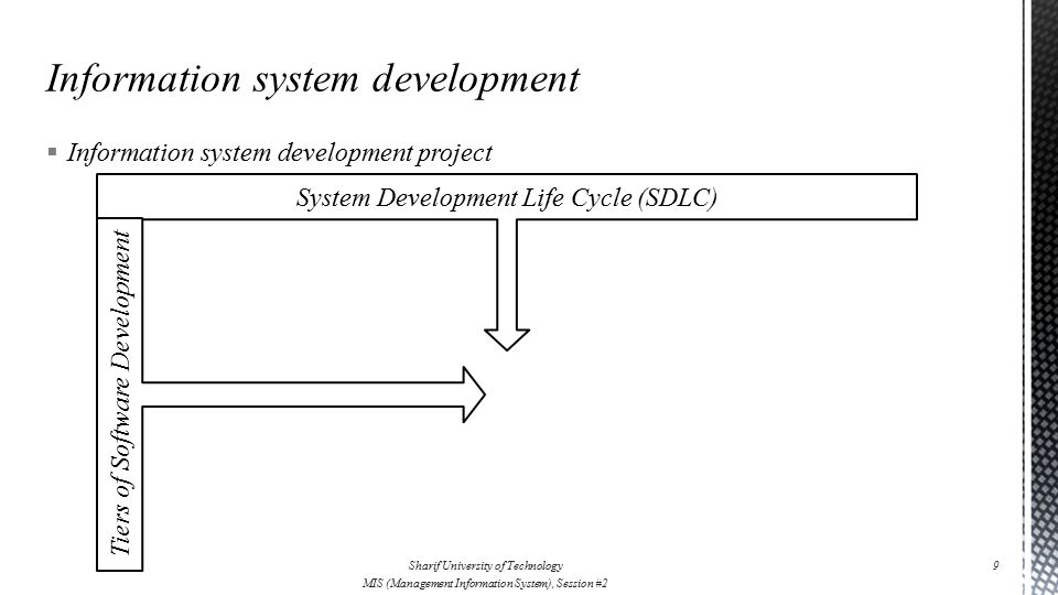  Information system development project Sharif University of Technology MIS (Management Information System), Session #2 9 System Development Life Cycle (SDLC) Tiers of Software Development