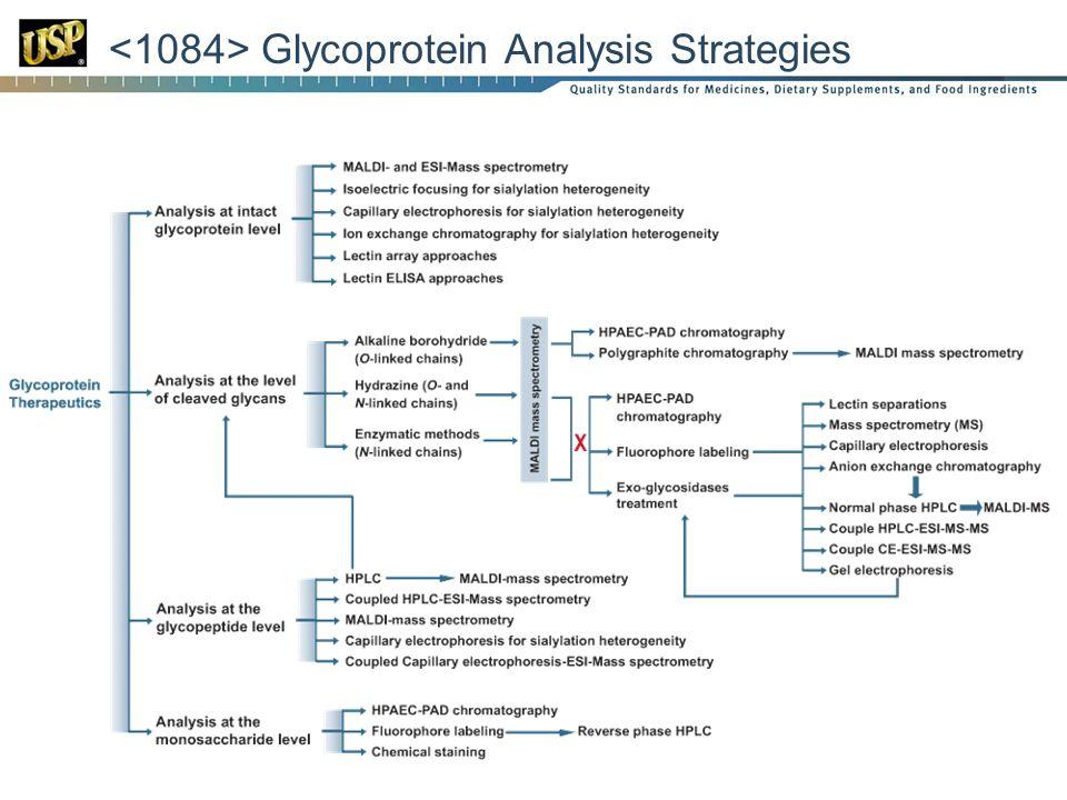 Glycoprotein Analysis Strategies
