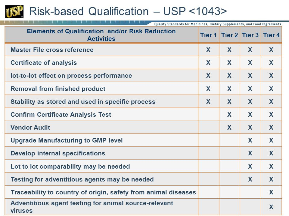 Risk-based Qualification – USP Elements of Qualification and/or Risk Reduction Activities Tier 1Tier 2Tier 3Tier 4 Master File cross referenceXXXX Certificate of analysisXXXX lot-to-lot effect on process performanceXXXX Removal from finished productXXXX Stability as stored and used in specific processXXXX Confirm Certificate Analysis TestXXX Vendor AuditXXX Upgrade Manufacturing to GMP levelXX Develop internal specificationsXX Lot to lot comparability may be neededXX Testing for adventitious agents may be neededXX Traceability to country of origin, safety from animal diseasesX Adventitious agent testing for animal source-relevant viruses X