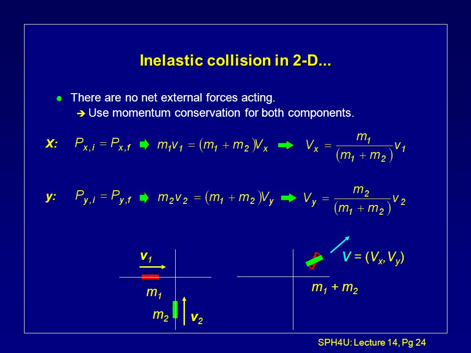 SPH4U: Lecture 14, Pg 23 Inelastic collision in 2-D l Consider a collision in 2-D (cars crashing at a slippery intersection...no friction). vv1vv1 vv2