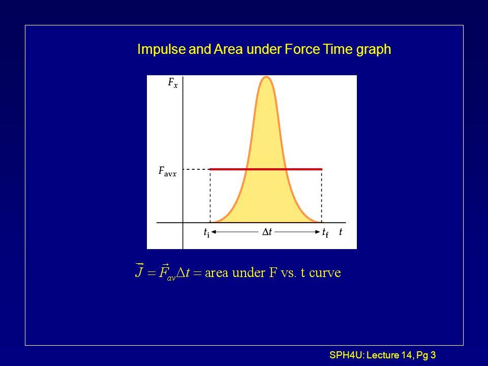 SPH4U: Lecture 14, Pg 13 Elastic vs.
