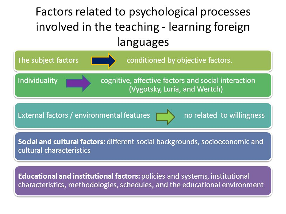 Factors related to psychological processes involved in the teaching - learning foreign languages The subject factors conditioned by objective factors.