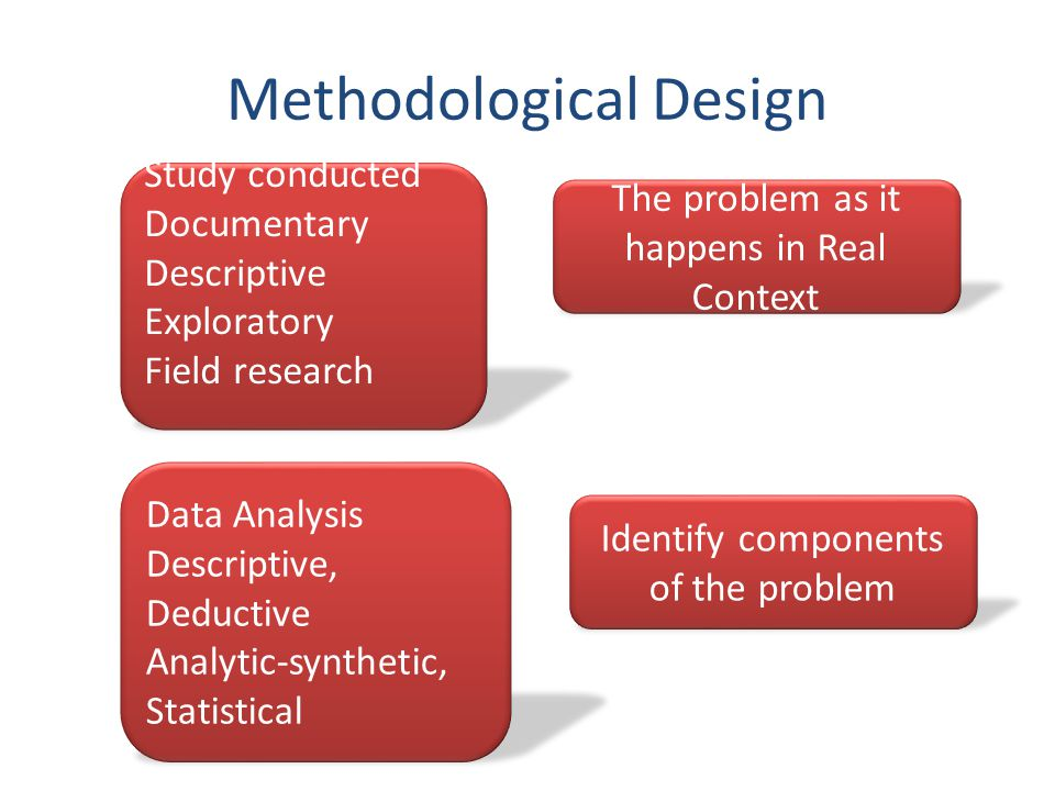 Methodological Design Study conducted Documentary Descriptive Exploratory Field research Data Analysis Descriptive, Deductive Analytic-synthetic, Statistical The problem as it happens in Real Context Identify components of the problem