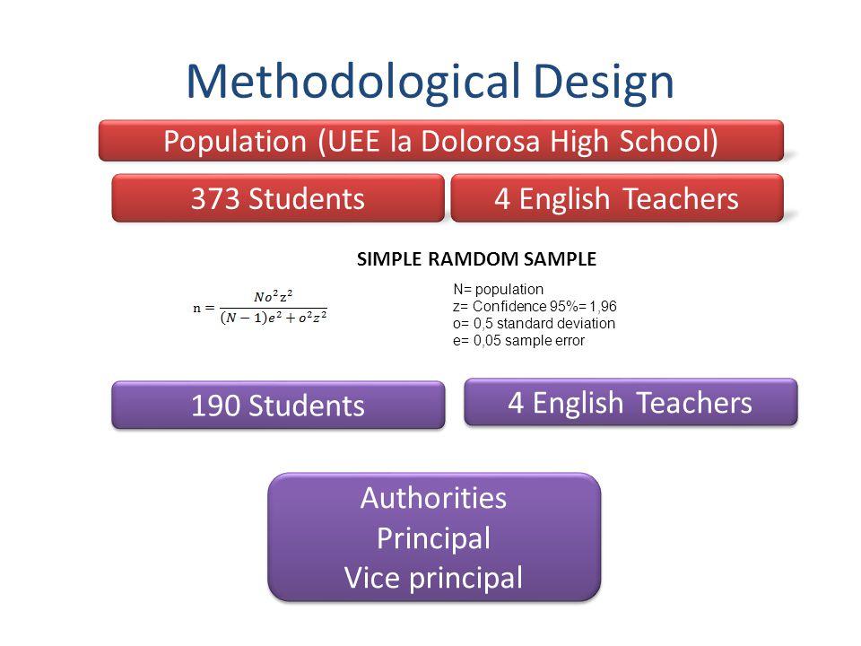 Methodological Design Population (UEE la Dolorosa High School) 373 Students4 English Teachers 190 Students 4 English Teachers SIMPLE RAMDOM SAMPLE N=