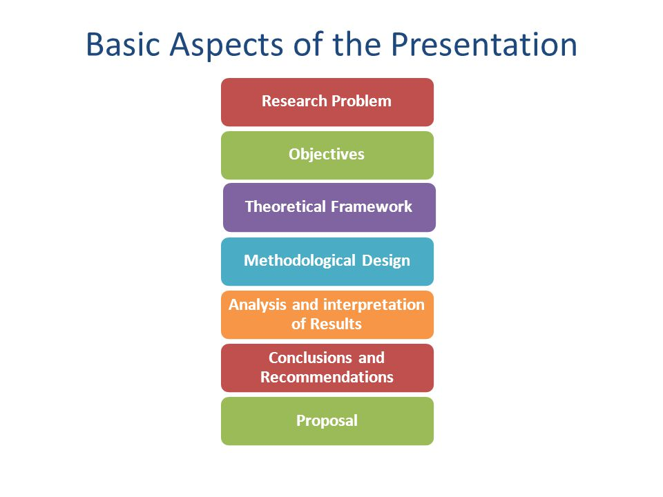 Basic Aspects of the Presentation Research ProblemObjectivesTheoretical FrameworkMethodological Design Analysis and interpretation of Results Conclusions and Recommendations Proposal