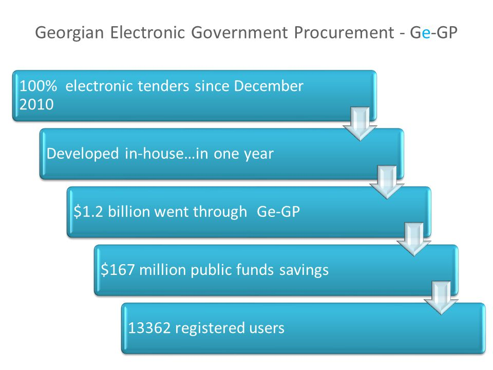 Georgian Electronic Government Procurement - Ge-GP 100% electronic tenders since December 2010 Developed in-house…in one year$1.2 billion went through Ge-GP$167 million public funds savings13362 registered users
