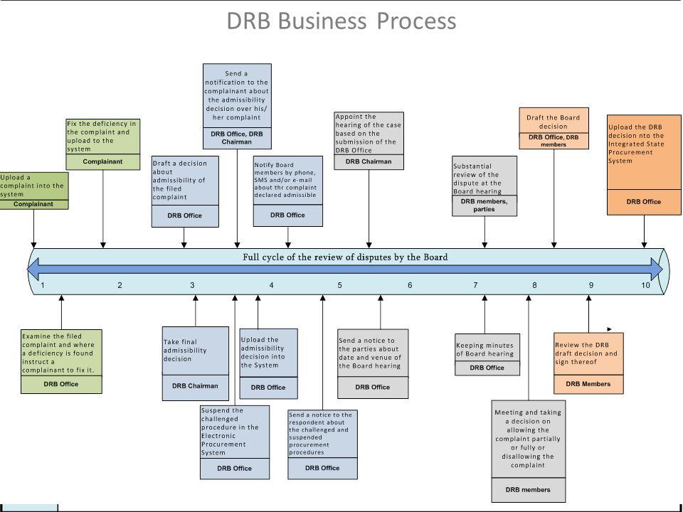DRB Business Process