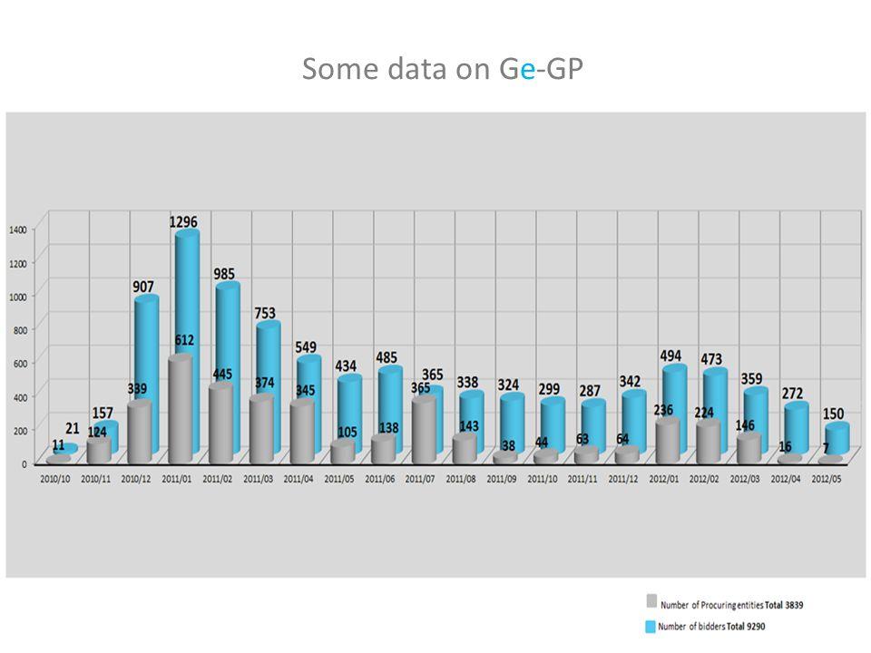 Some data on Ge-GP