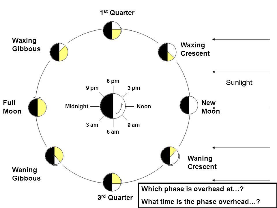 1 st Quarter Full Moon 3 rd Quarter New Moon Waxing Crescent Waxing Gibbous Waning Gibbous Waning Crescent NoonMidnight 3 pm 6 pm 9 pm 9 am 6 am 3 am