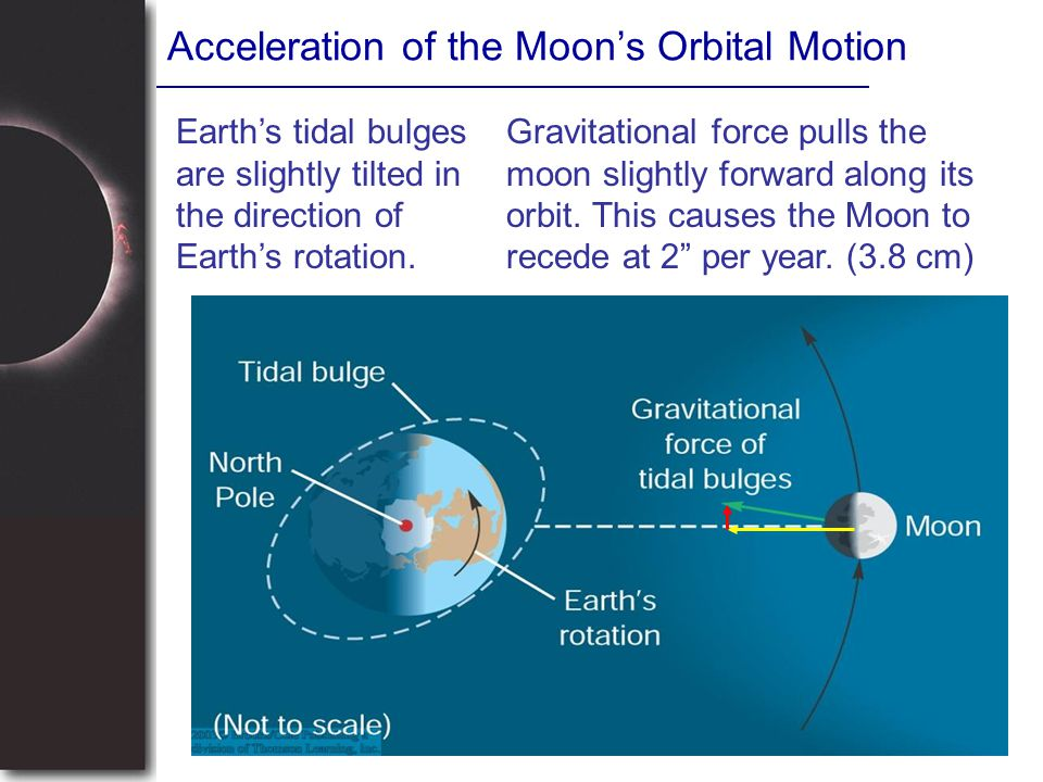 Acceleration of the Moon's Orbital Motion Earth's tidal bulges are slightly tilted in the direction of Earth's rotation. Gravitational force pulls the