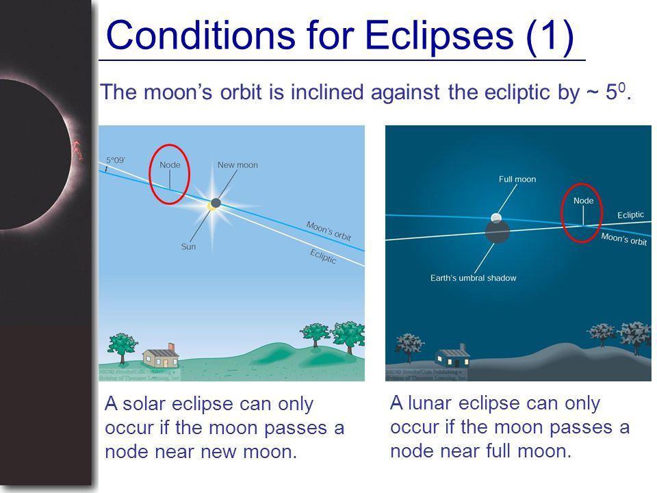 Conditions for Eclipses (1) A solar eclipse can only occur if the moon passes a node near new moon. The moon's orbit is inclined against the ecliptic
