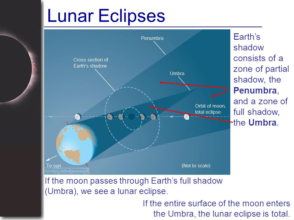 Lunar Eclipses Earth's shadow consists of a zone of partial shadow, the Penumbra, and a zone of full shadow, the Umbra. If the moon passes through Ear