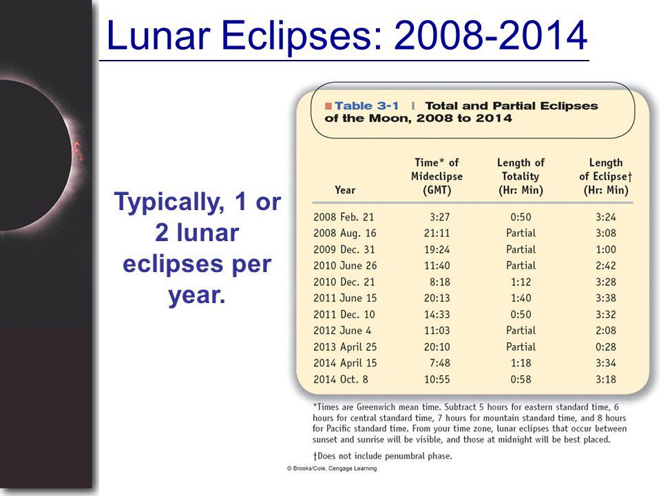 Lunar Eclipses: 2008-2014 Typically, 1 or 2 lunar eclipses per year.