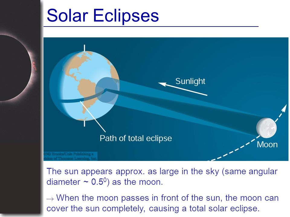 Solar Eclipses The sun appears approx. as large in the sky (same angular diameter ~ 0.5 0 ) as the moon.  When the moon passes in front of the sun, t