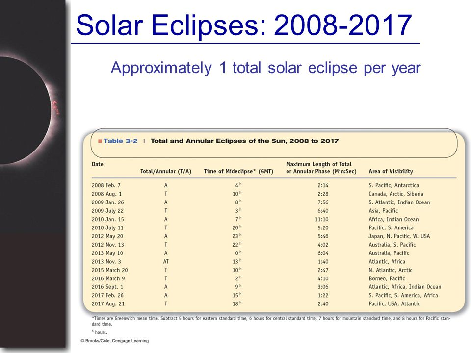 Solar Eclipses: 2008-2017 Approximately 1 total solar eclipse per year