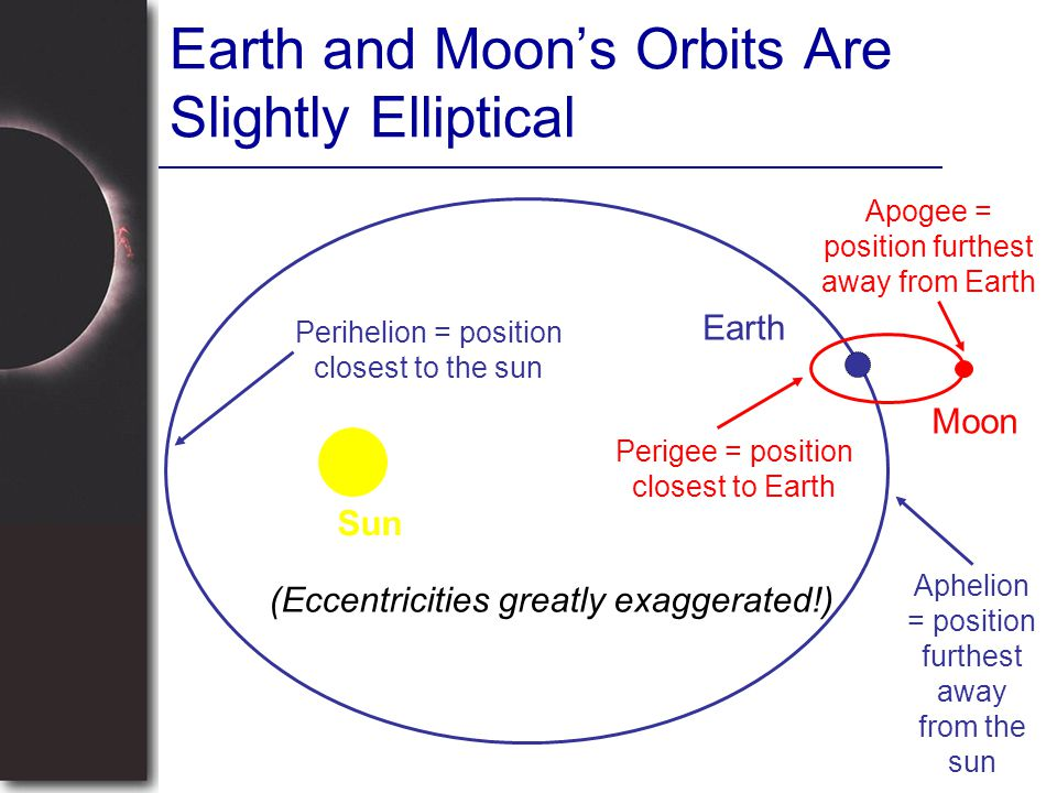 Earth and Moon's Orbits Are Slightly Elliptical Sun Earth Moon (Eccentricities greatly exaggerated!) Perihelion = position closest to the sun Aphelion = position furthest away from the sun Perigee = position closest to Earth Apogee = position furthest away from Earth