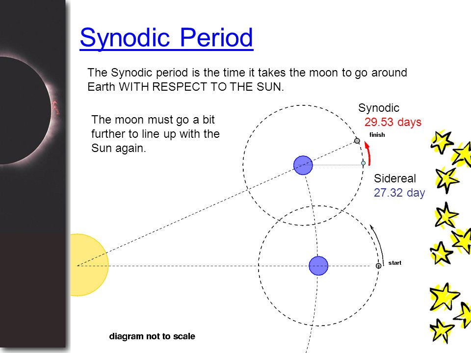 Synodic Period Sidereal 27.32 days Synodic 29.53 days The Synodic period is the time it takes the moon to go around Earth WITH RESPECT TO THE SUN. The