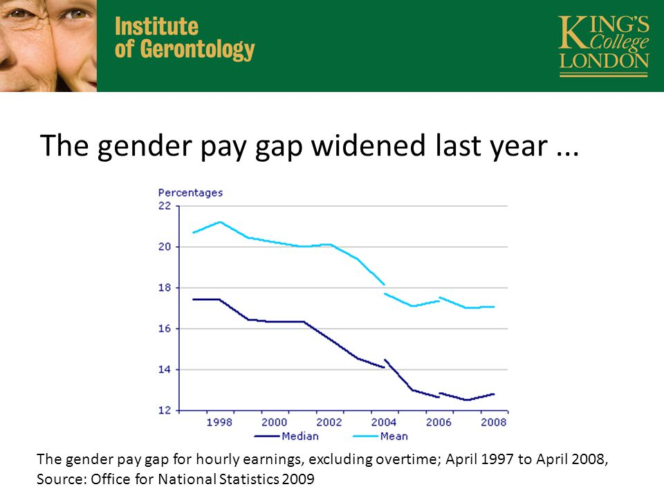 The gender pay gap widened last year...