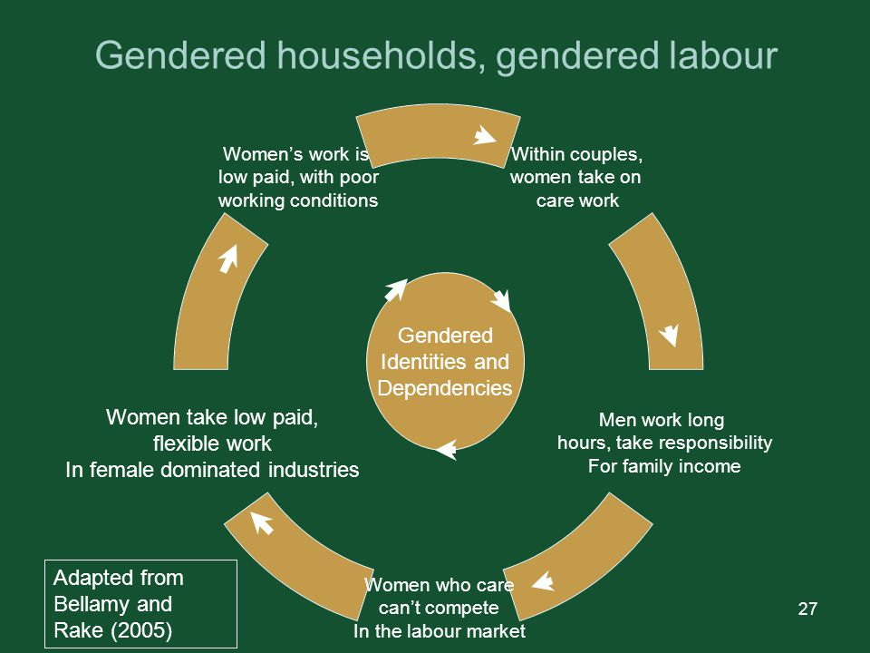 27 Gendered households, gendered labour Within couples, women take on care work Men work long hours, take responsibility For family income Women who care can't compete In the labour market Women take low paid, flexible work In female dominated industries Women's work is low paid, with poor working conditions Gendered Identities and Dependencies Adapted from Bellamy and Rake (2005)