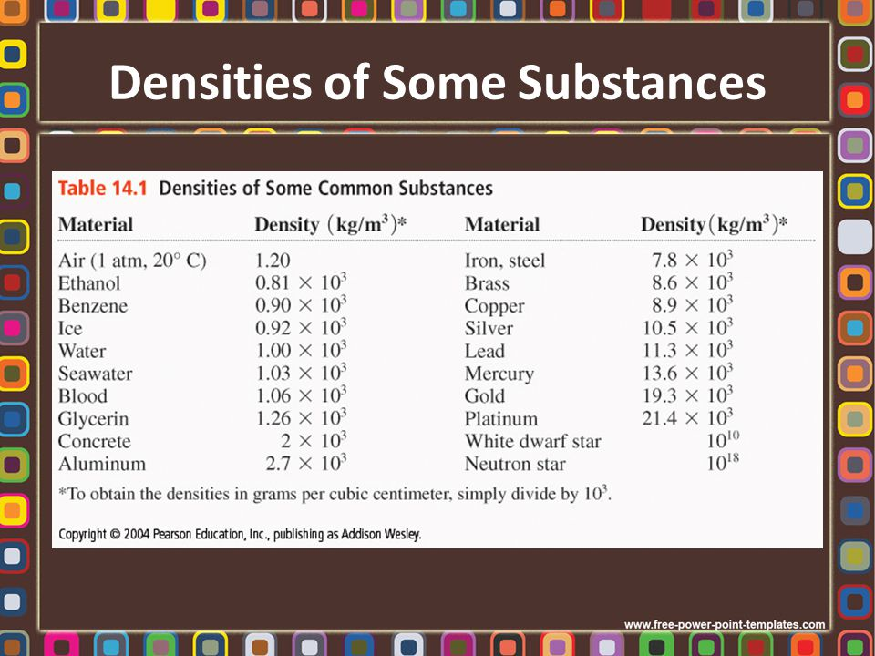 Comparing Densities When most substances change from a solid state to a liquid state their volume does not change much.