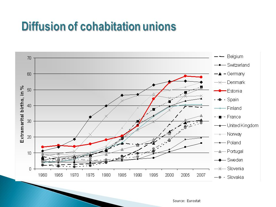 Source: Eurostat Diffusion of cohabitation unions