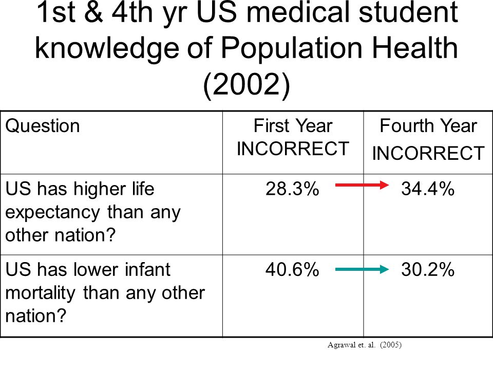 1st & 4th yr US medical student knowledge of Population Health (2002) QuestionFirst Year INCORRECT Fourth Year INCORRECT US has higher life expectancy