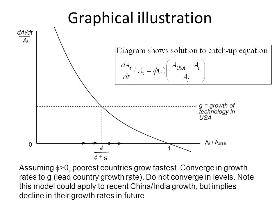 Catching-up and falling behind Above model predicts all poor countries catch-up but many show very low growth rates (Africa) To avoid this, can assume some countries have  =0, or that very poor countries find lead country technology inappropriate (i.e.