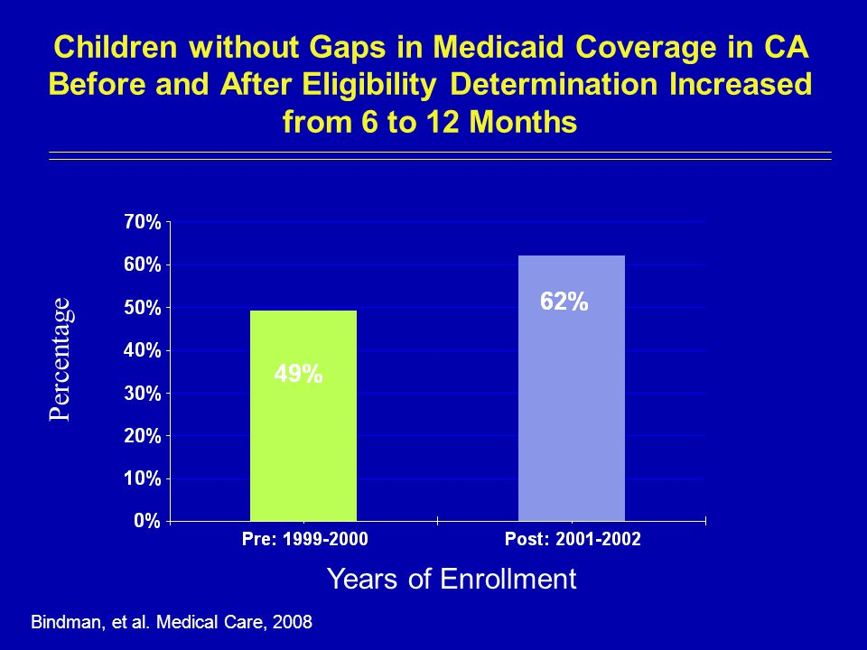 Children without Gaps in Medicaid Coverage in CA Before and After Eligibility Determination Increased from 6 to 12 Months Years of Enrollment Percentage Bindman, et al.