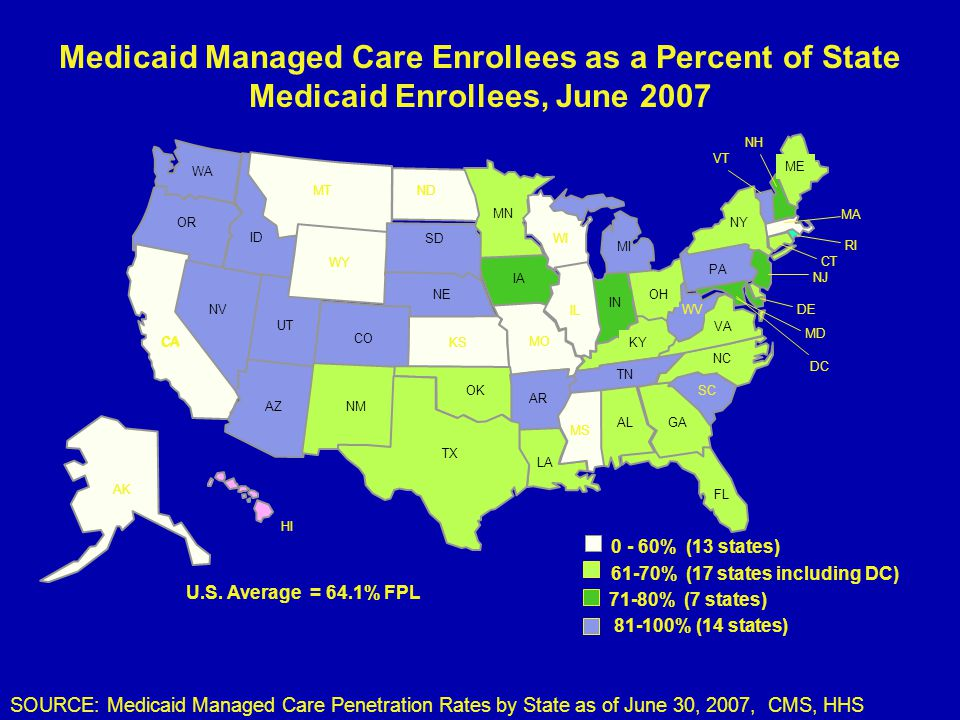 Medicaid Managed Care Enrollees as a Percent of State Medicaid Enrollees, June 2007 AZ AR MS LA WA MN ND WY ID UT CO OR NV CA MT IA WI MI NE SD ME MO KS OH IN NY IL KY TN NC NH MA VT PA VA WV CT NJ DE MD RI HI DC AK SC NM OK GA TX IL FL AL 0 - 60% (13 states) 81-100% (14 states) 61-70% (17 states including DC) 71-80% (7 states) U.S.