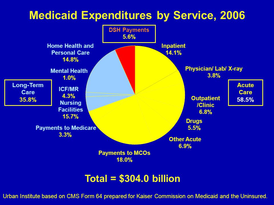 Medicaid Expenditures by Service, 2006 Total = $304.0 billion Urban Institute based on CMS Form 64 prepared for Kaiser Commission on Medicaid and the Uninsured.