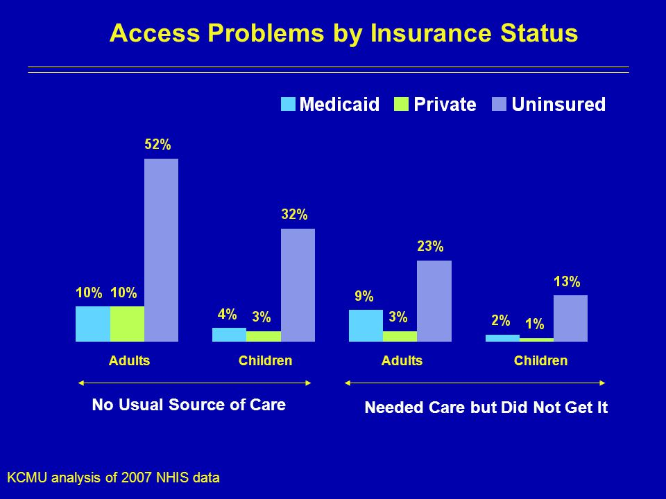 Access Problems by Insurance Status Adults Children No Usual Source of Care Needed Care but Did Not Get It KCMU analysis of 2007 NHIS data Children