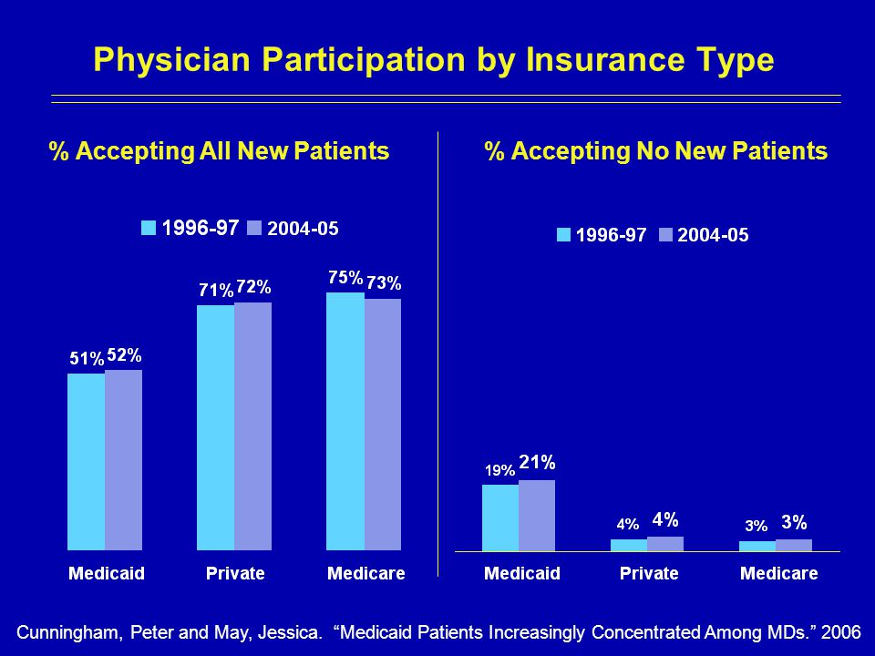 Physician Participation by Insurance Type Cunningham, Peter and May, Jessica.