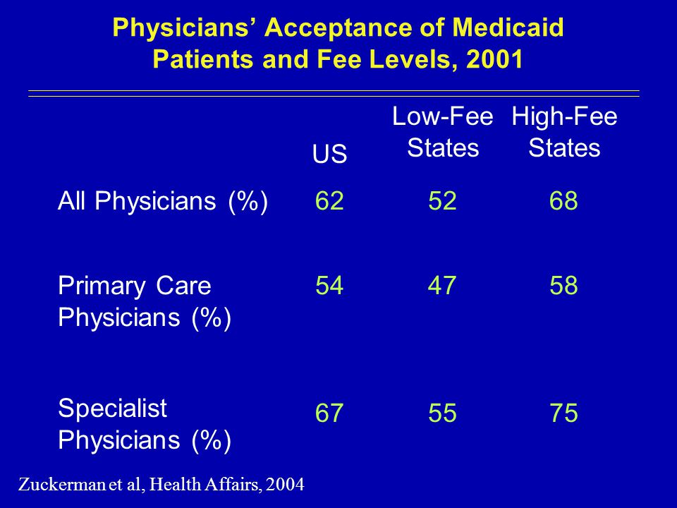 Physicians' Acceptance of Medicaid Patients and Fee Levels, 2001 US Low-Fee States High-Fee States All Physicians (%)625268 Primary Care Physicians (%) 544758 Specialist Physicians (%) 675575 Zuckerman et al, Health Affairs, 2004